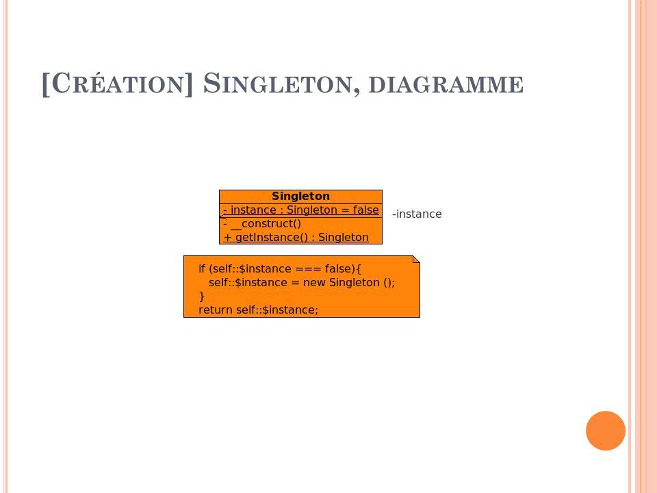 [Création] Singleton, diagramme